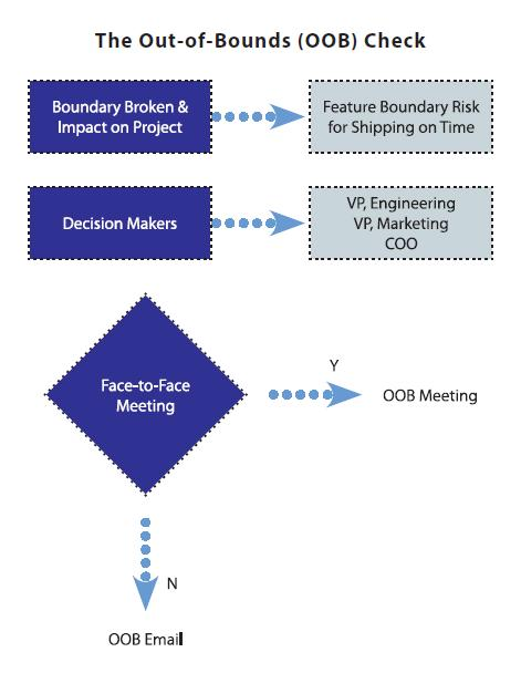 Out-of-Bounds Check