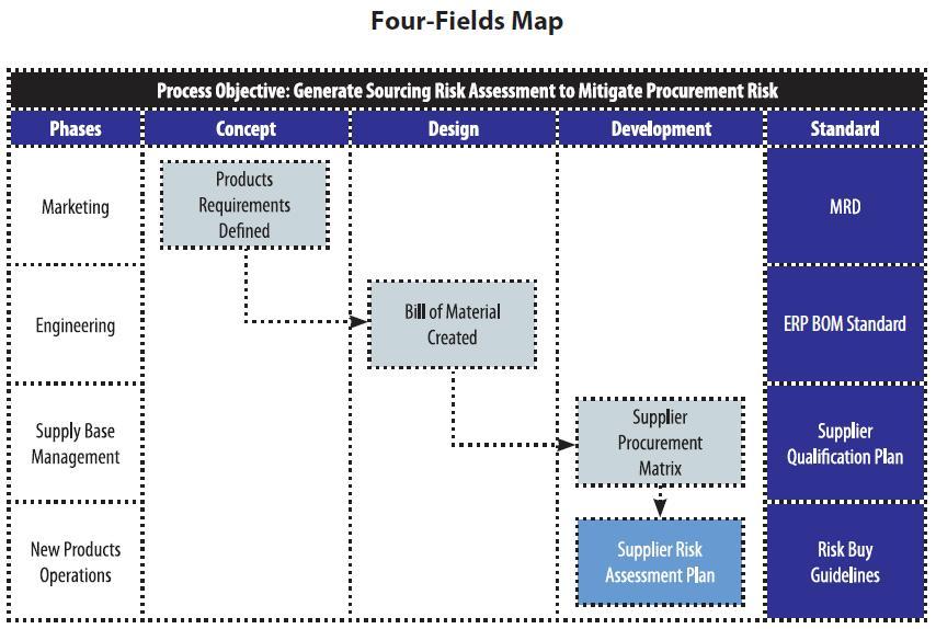 Four-Fields Map