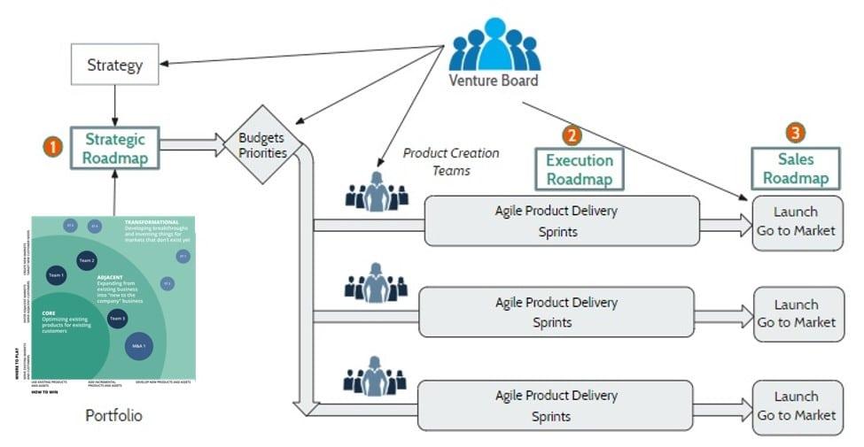 Product Roadmaps