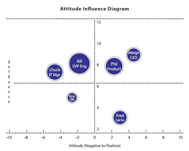 Attitude Influence Diagram