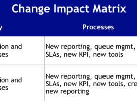 Change Impact Matrix