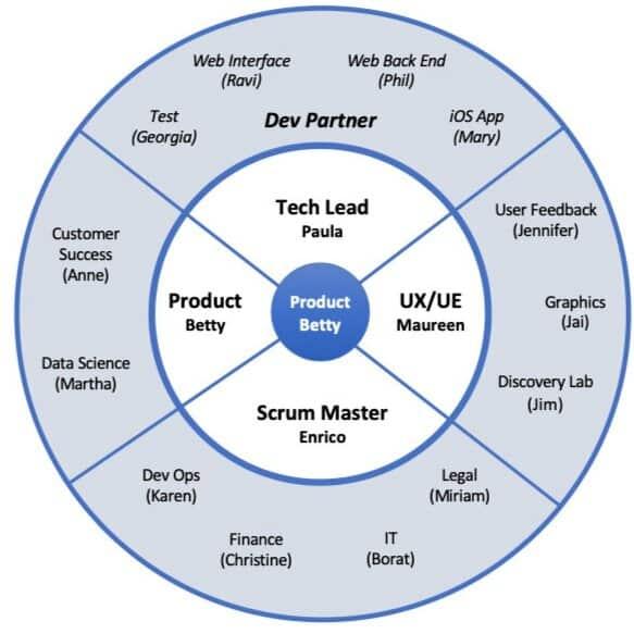 Figure: Product Development Cross Functional Team Example Diagram