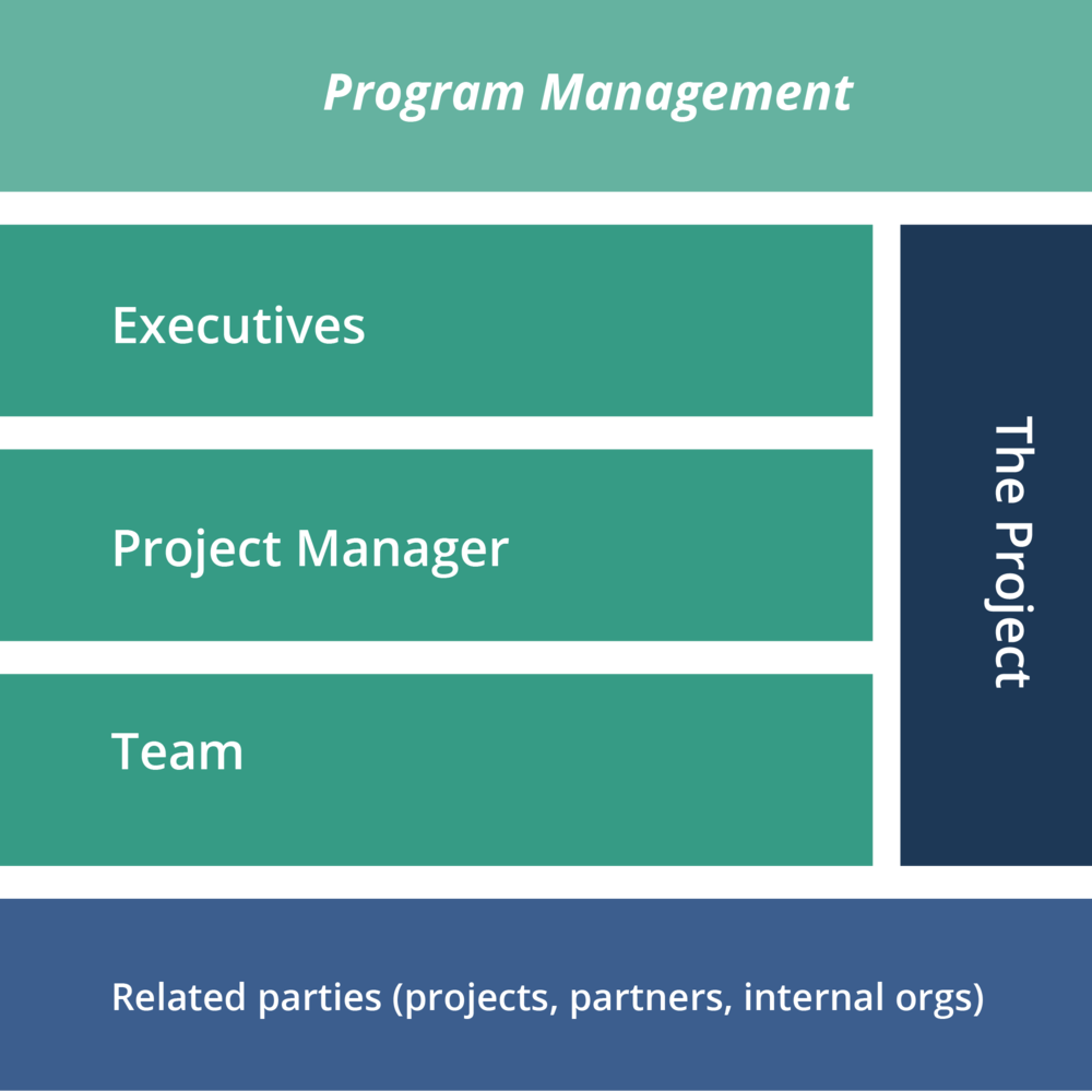 Program Management for Product Development