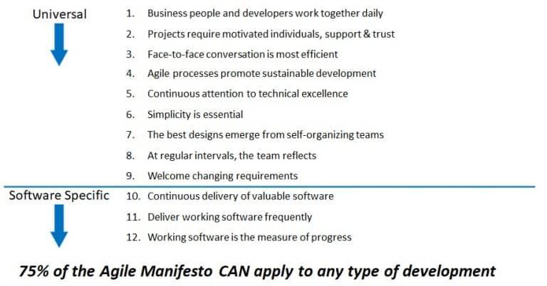 Agile Manifesto Graphic