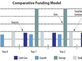 Comparative Funding Model