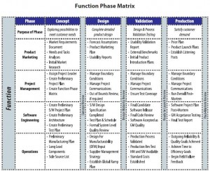 Lovely The Function Phase Matrix: Clarifying Roles And Responsibilities For Project Roles And Responsibilities Matrix Templates