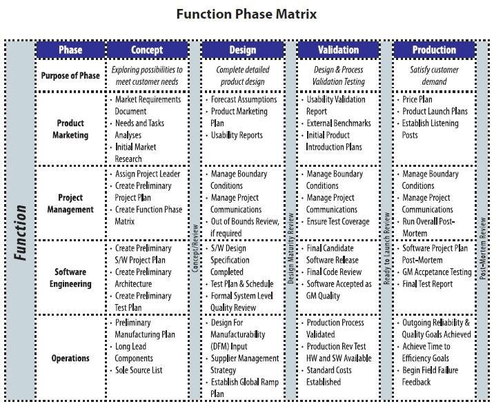 Function Phase Matrix