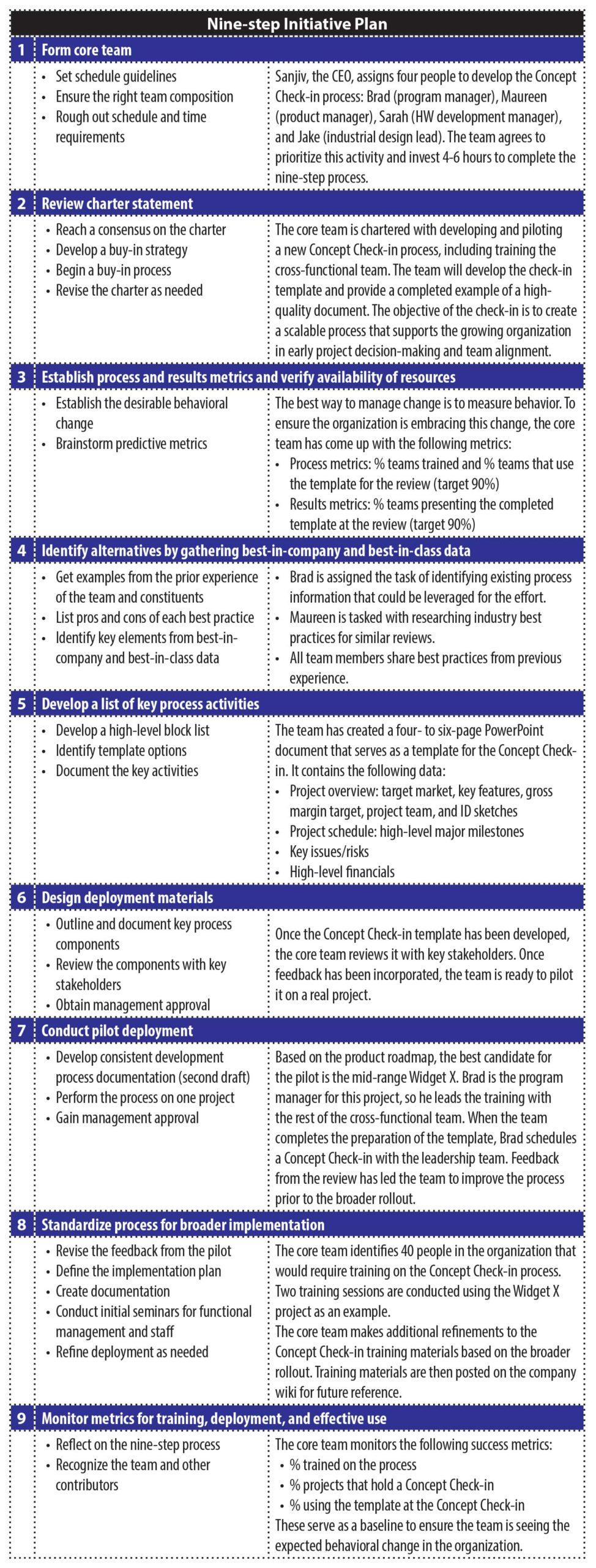 Nine-step Initiative Plan