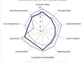 Product Radar Chart