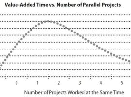 Project Efficiency Chart