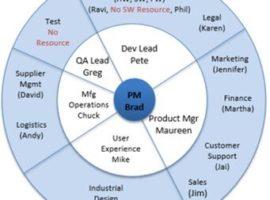 Cross Functional Team Model
