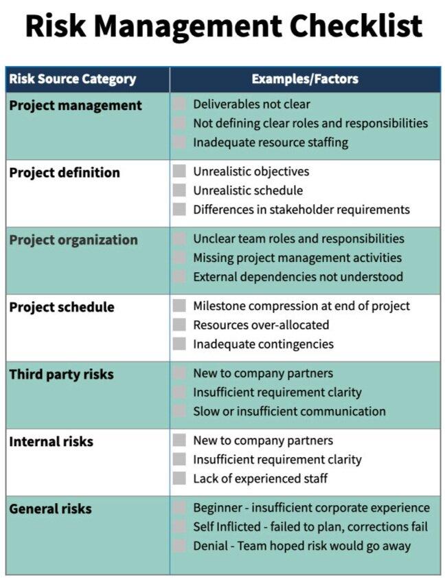 Figure:Risk Management Checklist