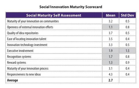 Social Innovation Maturity Scorecard