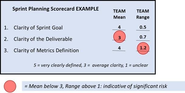 Sprint Planning Scorecard