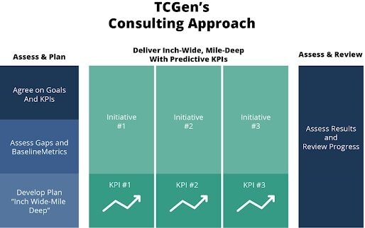 TCGen's Inch Deep, Mile Wide approach to consulting.