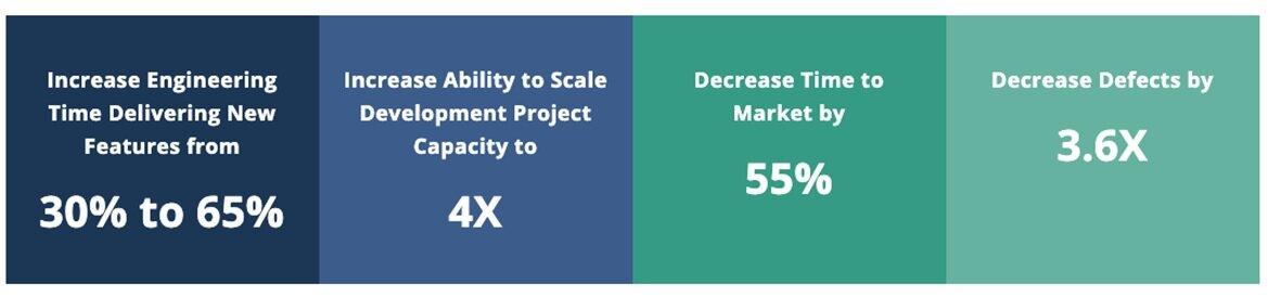 TCGen Agile success metrics