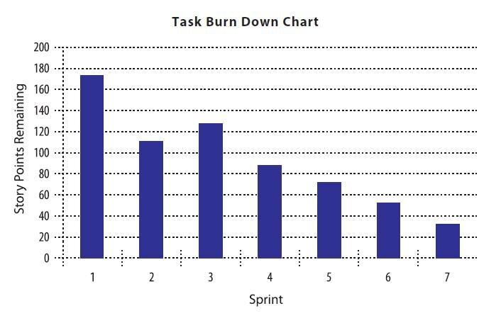 Task Burn Down Chart