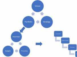 Product Development Strategy Process