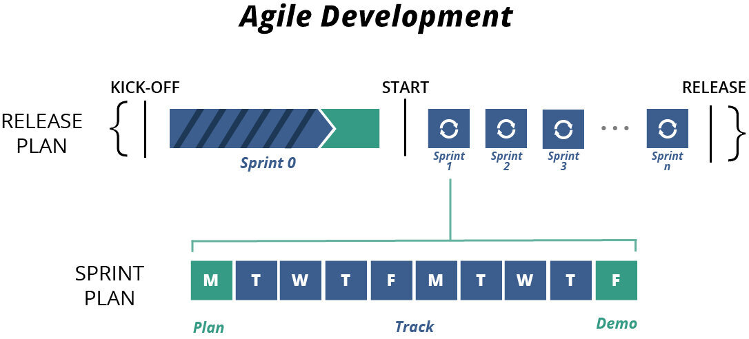 Agile isn't complicated—it's actually simple. Do these things and you'll get great results.