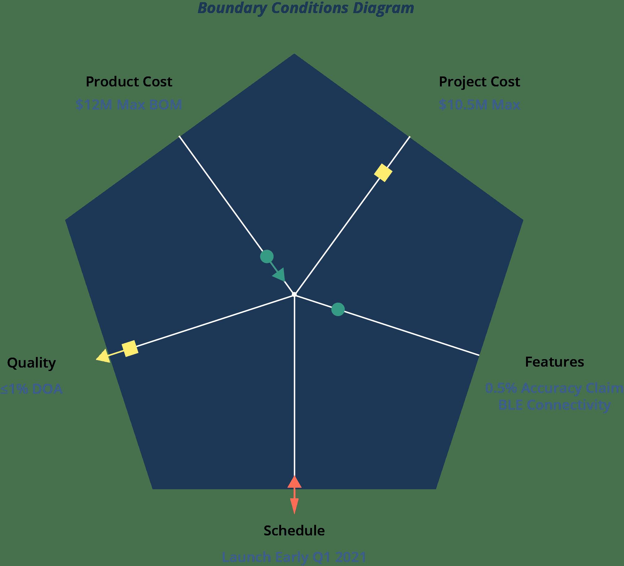 Boundary Conditions Diagram