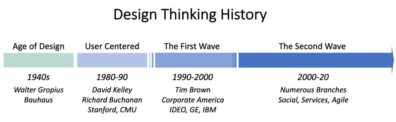 Figure: The history of Design Thinking