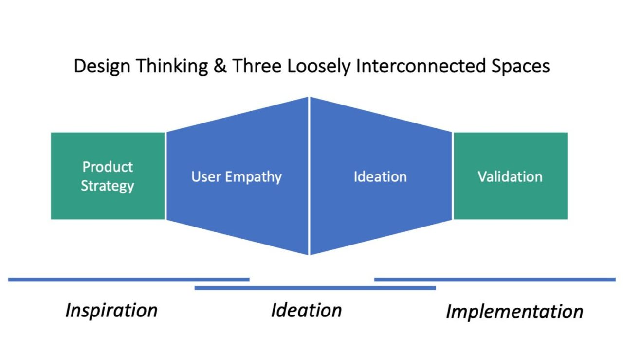 Figure: Design Thinking for product development.
