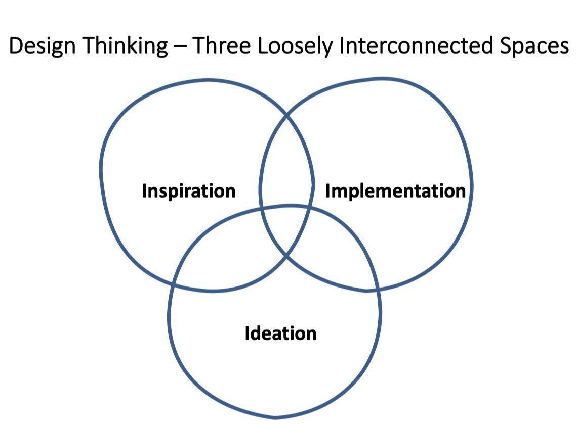Figure: Design Thinking as three loosely connected spaces