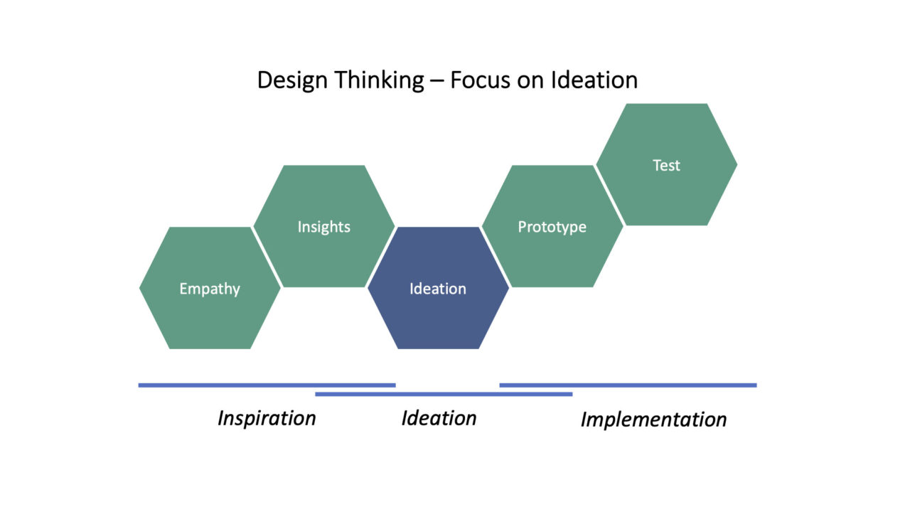 Figure: Steps Involved in Design Thinking, with a focus on Innovation and Product Development.