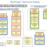 web Project - Root Cause Analysis