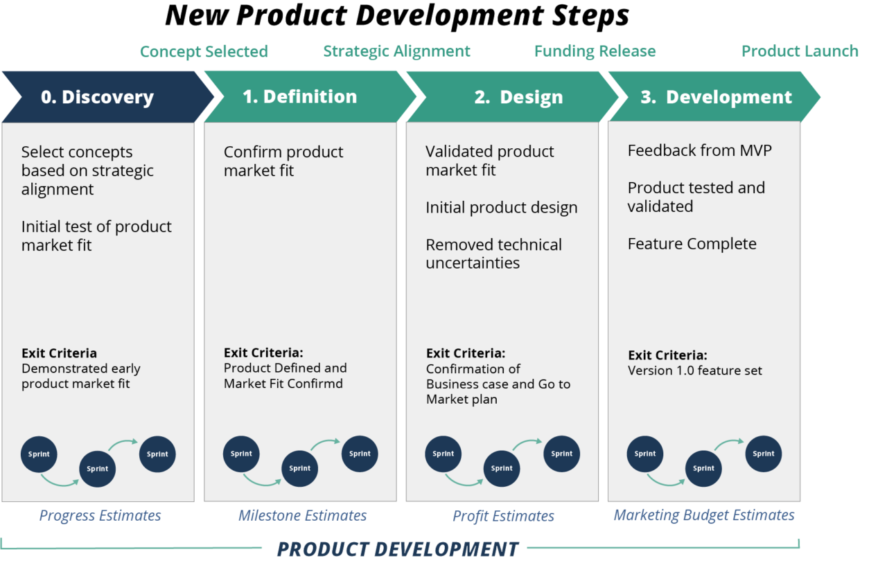 Figure 1: New Product Development Process in Four Steps.