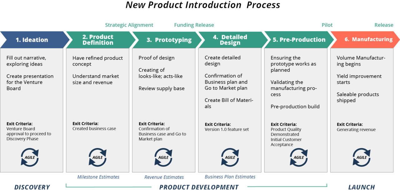 New product introduction process [NPI] in steps