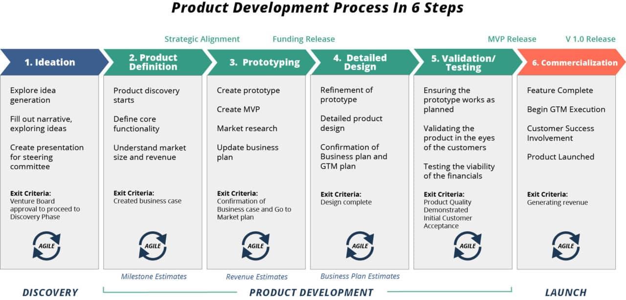 Product Development Process - 6 Steps