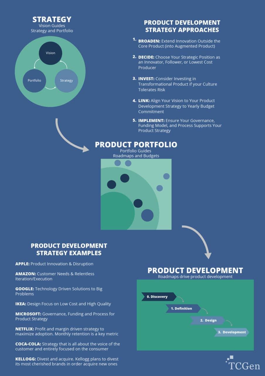 Figure: Product Development Strategy Diagram