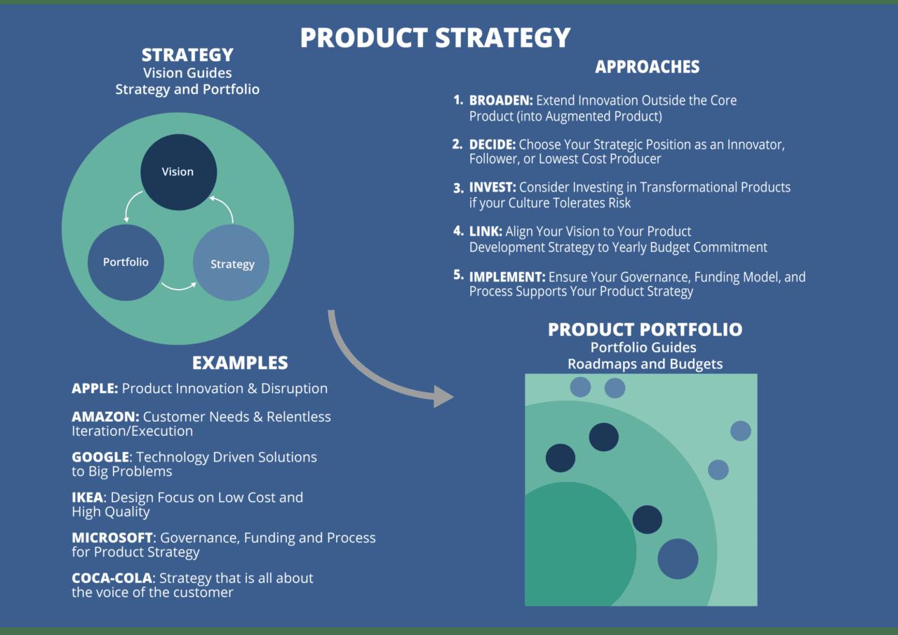 Product Portfolio Management Process