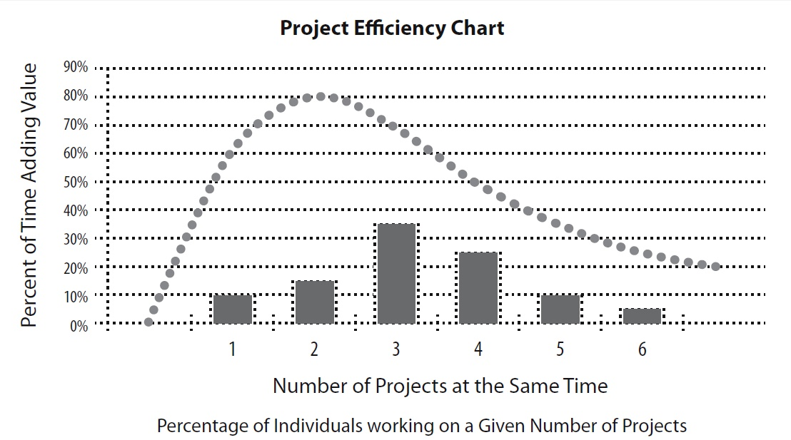 Project Efficiency Chart 2