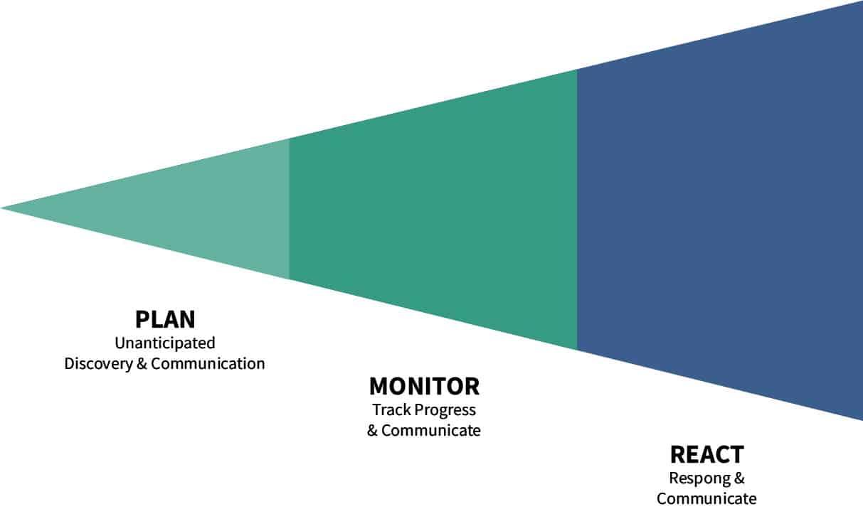 Figure: Steps Involved in Risk Management