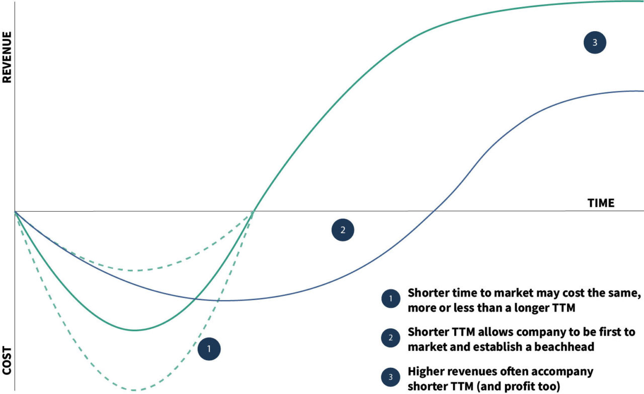 Relationship between time to market, revenue, and cost