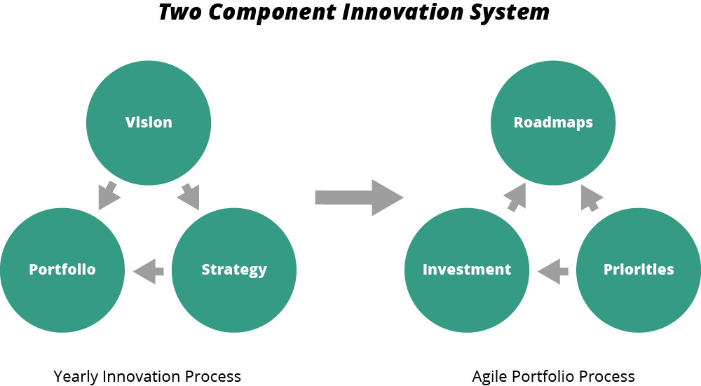 Two linked systems for product development: a yearly strategic process and an agile portfolio process