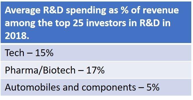 R&D-spending