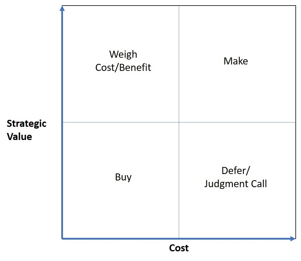 Make/buy decision-making matrix weighs cost against the strategic value of the technology