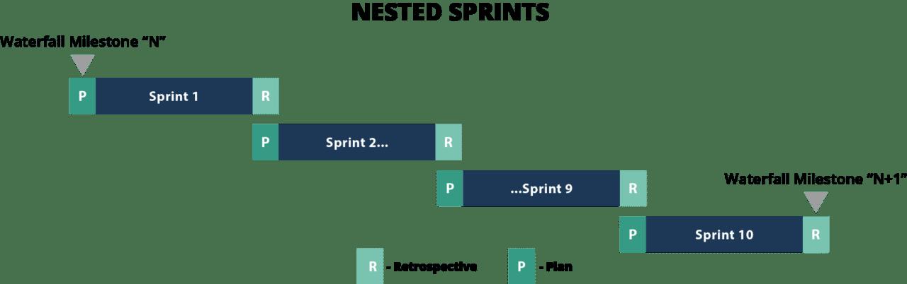 waterfall versus agile sprints