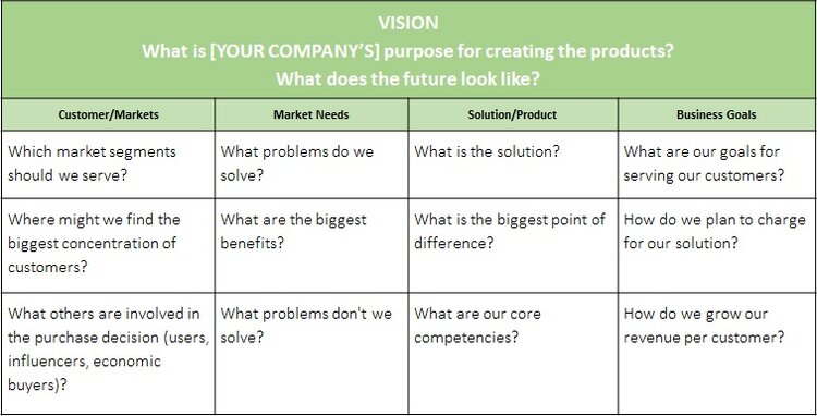 Product Vision & Selection Criteria Tool