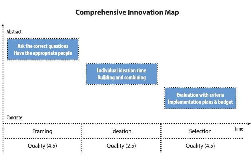 Comprehensive Innovation Map