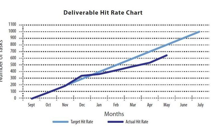 Deliverable Hit Rate Chart