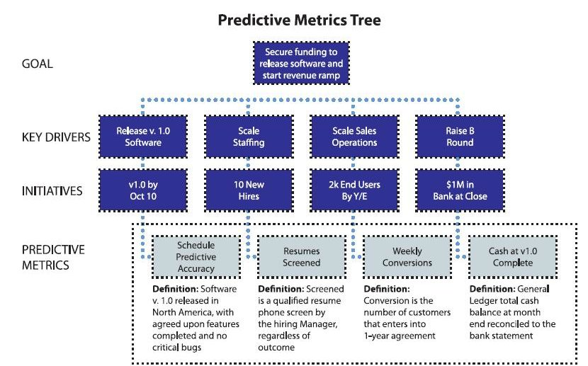 Predictive Metrics - Measuring the right things to ensure project success