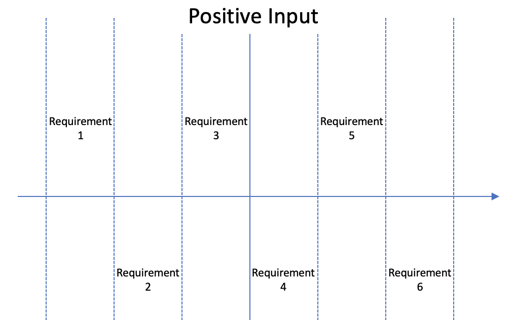 Community Product Requirements Chart: Using Communities to Understand Customer Usage